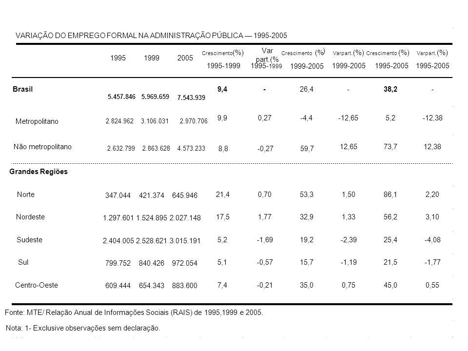 VARIAÇÃO DO EMPREGO FORMAL NA ADMINISTRAÇÃO PÚBLICA 1995-2005 199519992005 Crescimento (%) 1995-1999 Var part.(% 1995- 1999 Crescimento (% ) 1999-2005 Varpart.(%) 1999-2005 Crescimento (%) 1995-2005 Varpart.(%) 1995-2005 Brasil 5.457.8465.969.659 7.543.939 9,4-26,4-38,2- Metropolitano 2.824.9623.106.0312.970.706 9,90,27-4,4-12,655,2-12,38 Não metropolitano 2.632.7992.863.6284.573.233 8,8-0,2759,7 12,6573,712,38 Grandes Regiões Norte 347.044421.374645.946 21,40,7053,31,5086,12,20 Nordeste 1.297.6011.524.8952.027.148 17,51,7732,91,3356,23,10 Sudeste 2.404.0052.528.6213.015.191 5,2-1,6919,2-2,3925,4-4,08 Sul 799.752840.426972.054 5,1-0,5715,7-1,1921,5-1,77 Centro-Oeste 609.444654.343883.600 7,4-0,2135,00,7545,00,55 Fonte: MTE/ Relação Anual de Informações Sociais (RAIS) de 1995,1999 e 2005.