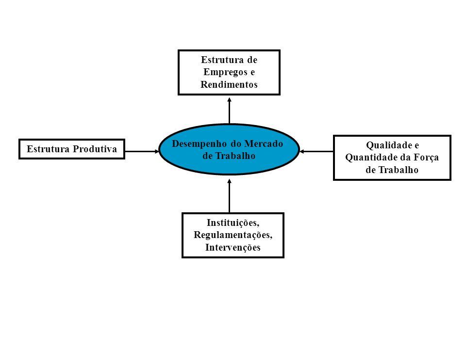 Desempenho do Mercado de Trabalho Qualidade e Quantidade da Força de Trabalho Estrutura Produtiva Estrutura de Empregos e Rendimentos Instituições, Regulamentações, Intervenções