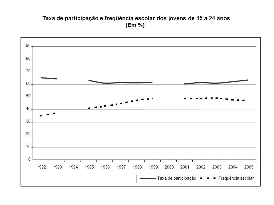 0 10 20 30 40 50 60 70 80 90 19921993199419951996199719981999200020012002200320042005 Taxa de participaçãoFreqüência escolar Taxa de participação e freqüência escolar dos jovens de 15 a 24 anos (Em %)