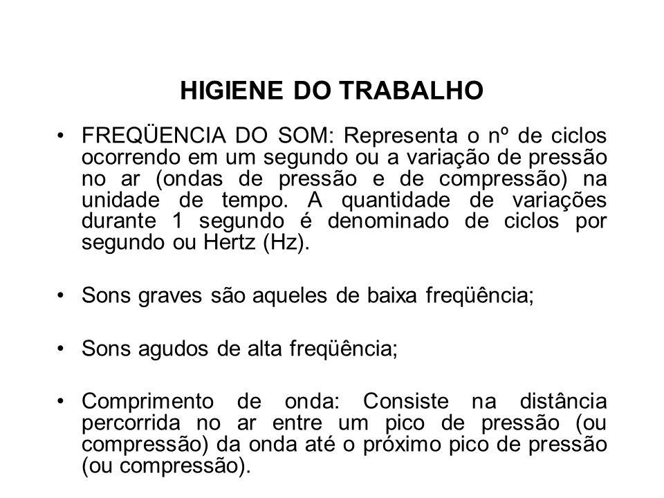 HIGIENE DO TRABALHO FAIXA DE FREQÜÊNCIAS AUDÍVEIS: 16 / 20 A 20000 HZ.