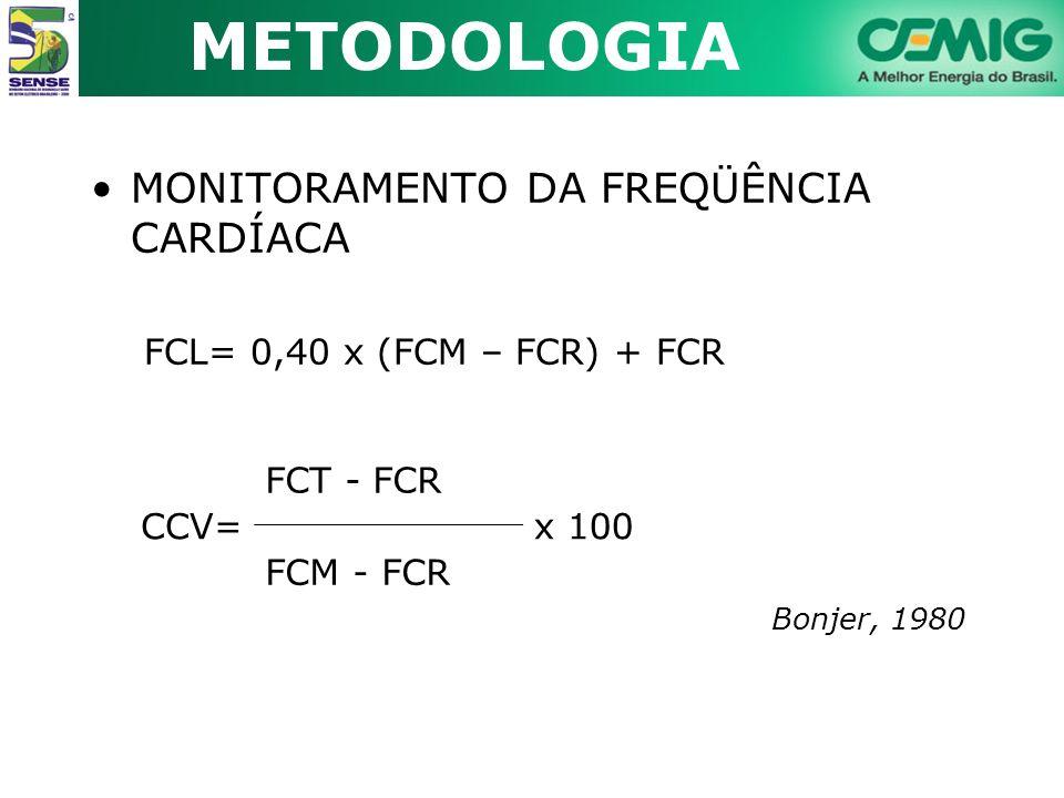 METODOLOGIA MONITORAMENTO DA FREQÜÊNCIA CARDÍACA FCL= 0,40 x (FCM – FCR) + FCR Bonjer, 1980 CCV= FCT - FCR x 100 FCM - FCR