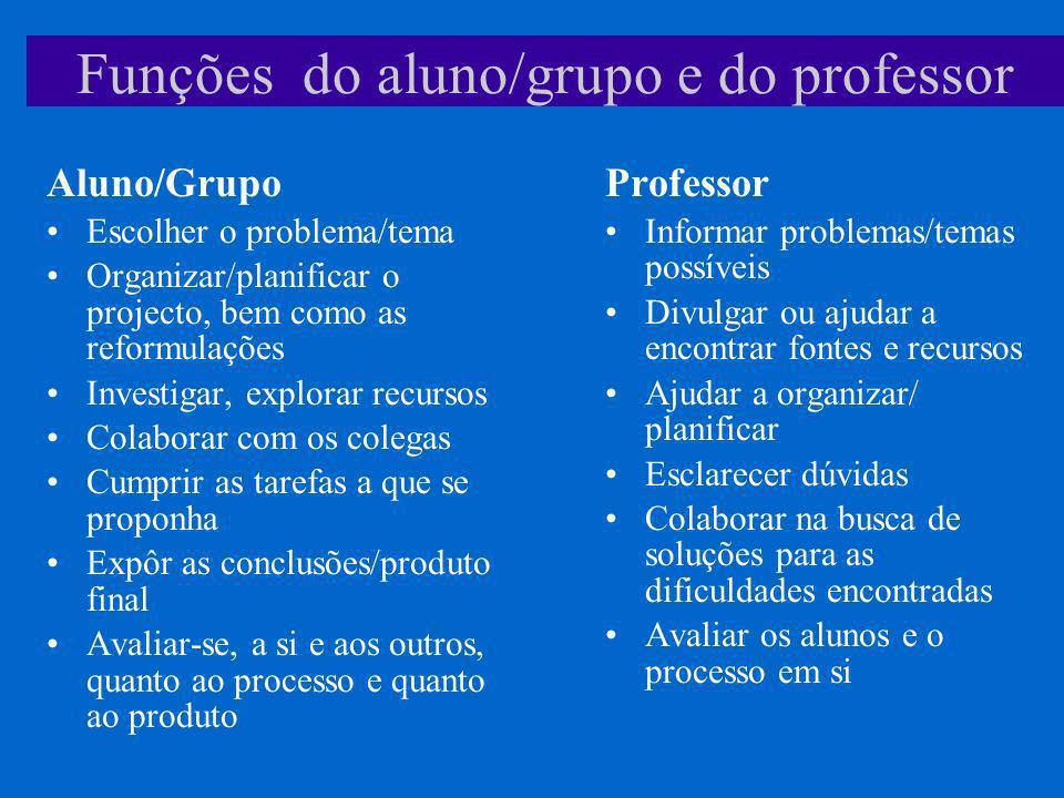 Funções do aluno/grupo e do professor Aluno/Grupo Escolher o problema/tema Organizar/planificar o projecto, bem como as reformulações Investigar, expl