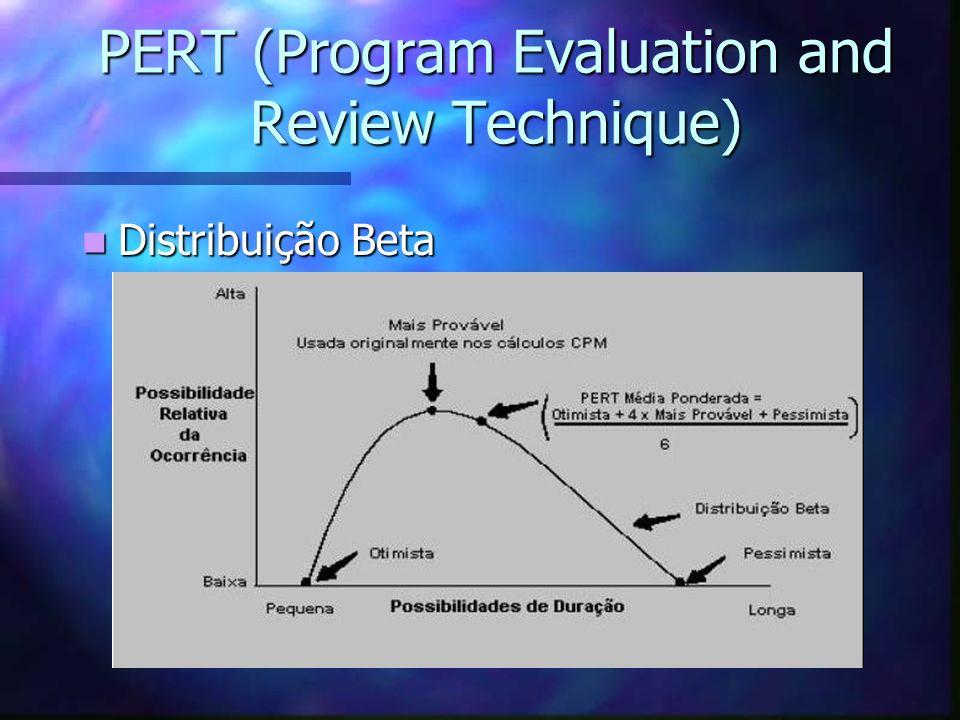 PERT (Program Evaluation and Review Technique) Distribuição Beta Distribuição Beta