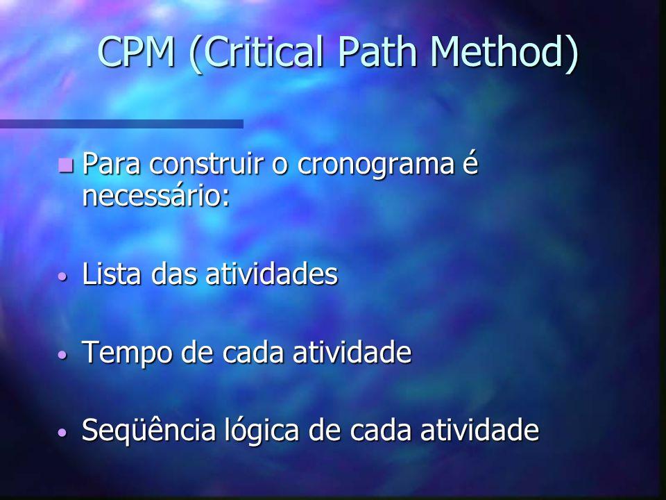 CPM (Critical Path Method) Para construir o cronograma é necessário: Para construir o cronograma é necessário: Lista das atividades Lista das atividad