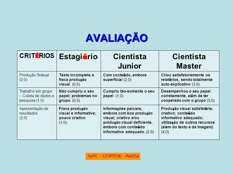AVALIAÇÃO É CRIT É RIOS á Estagi á rioCientista Junior Cientista Master Produ ç ão Textual (2,0) (0,5) Texto incompleto e fraca produ ç ão visual (0,5) (2,0) Com conte ú do, embora superficial (2,0) (3,0) Criou satisfatoriamente os relat ó rios, sendo totalmente auto-explicativo (3,0) Trabalho em grupo – Coleta de dados e pesquisa (1,0) (0,5) Não cumpriu o seu papel; problemas no grupo.