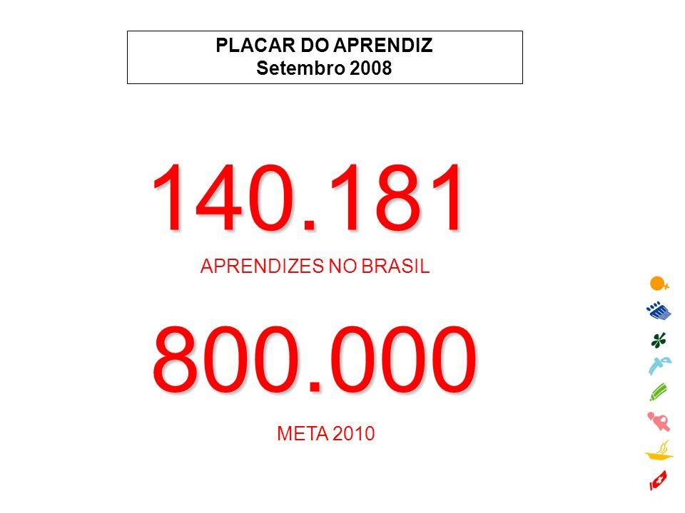 PLACAR DO APRENDIZ Setembro 2008 140.181 APRENDIZES NO BRASIL 800.000 META 2010