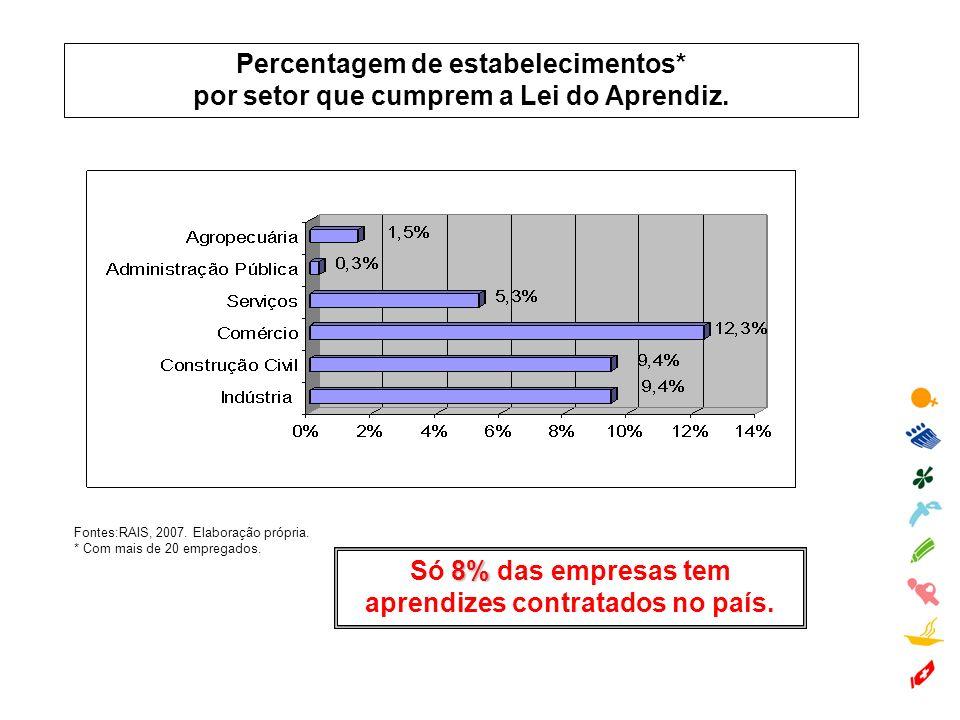 Percentagem de estabelecimentos* por setor que cumprem a Lei do Aprendiz. Fontes:RAIS, 2007. Elaboração própria. * Com mais de 20 empregados. 8% Só 8%