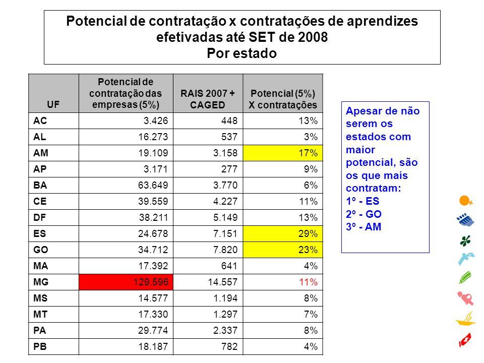Potencial de contratação x contratações de aprendizes efetivadas até SET de 2008 Por estado Apesar de não serem os estados com maior potencial, são os que mais contratam: 1º - ES 2º - GO 3º - AM UF Potencial de contratação das empresas (5%) RAIS 2007 + CAGED Potencial (5%) X contratações AC3.42644813% AL16.2735373% AM19.1093.15817% AP3.1712779% BA63.6493.7706% CE39.5594.22711% DF38.2115.14913% ES24.6787.15129% GO34.7127.82023% MA17.3926414% MG129.59614.55711% MS14.5771.1948% MT17.3301.2977% PA29.7742.3378% PB18.1877824%