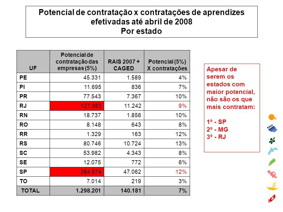 Potencial de contratação x contratações de aprendizes efetivadas até abril de 2008 Por estado Apesar de serem os estados com maior potencial, não são