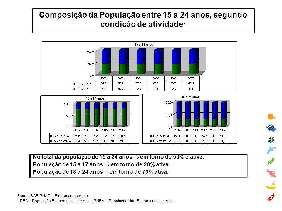 Composição da População entre 15 a 24 anos, segundo condição de atividade * Fonte: IBGE/PNADs. Elaboração própria * PEA = População Economicamente Ati