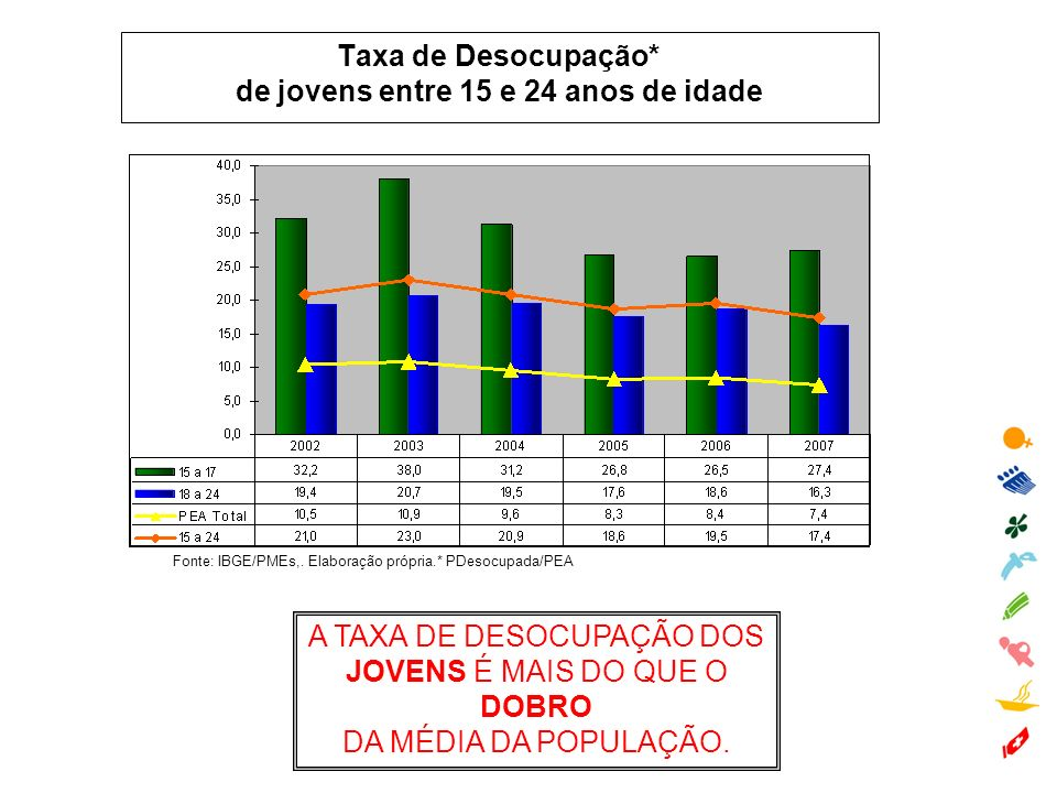 Taxa de Desocupação* de jovens entre 15 e 24 anos de idade Fonte: IBGE/PMEs,. Elaboração própria.* PDesocupada/PEA A TAXA DE DESOCUPAÇÃO DOS JOVENS É
