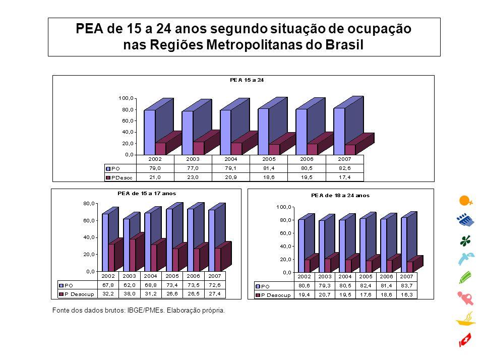 PEA de 15 a 24 anos segundo situação de ocupação nas Regiões Metropolitanas do Brasil Fonte dos dados brutos: IBGE/PMEs. Elaboração própria.