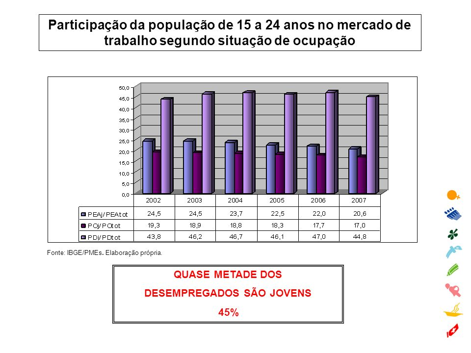 Participação da população de 15 a 24 anos no mercado de trabalho segundo situação de ocupação Fonte: IBGE/PMEs. Elaboração própria. QUASE METADE DOS D