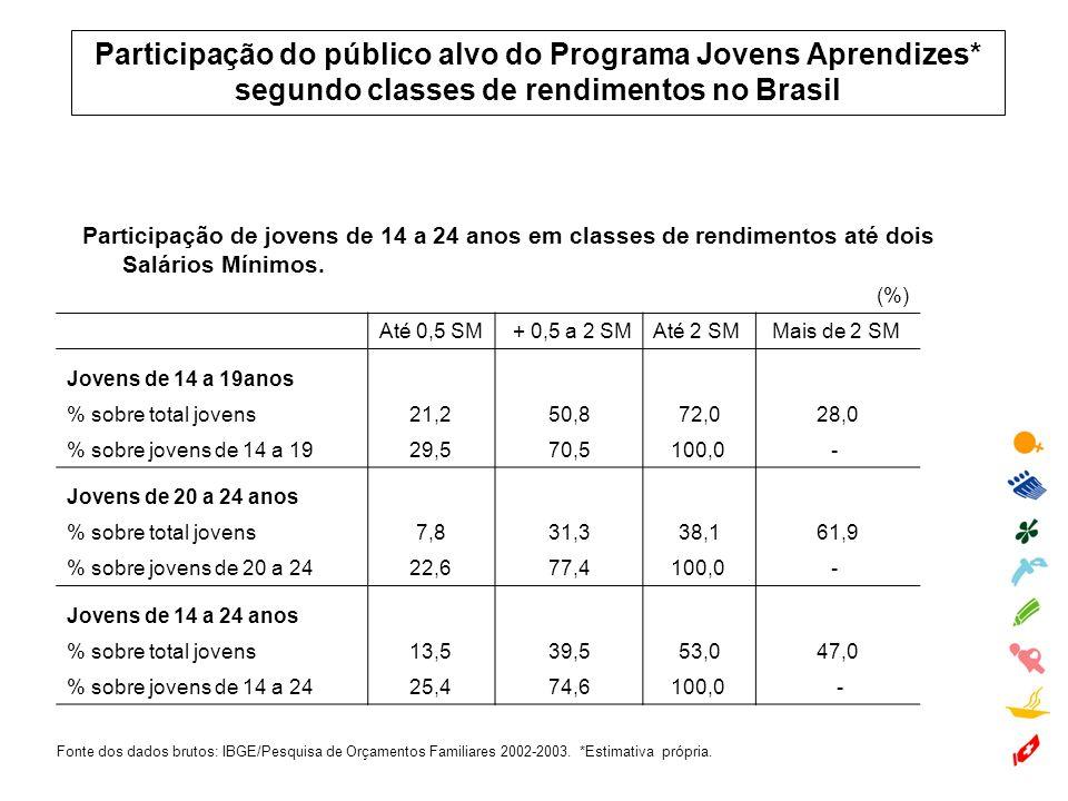 Participação de jovens de 14 a 24 anos em classes de rendimentos até dois Salários Mínimos. Fonte dos dados brutos: IBGE/Pesquisa de Orçamentos Famili