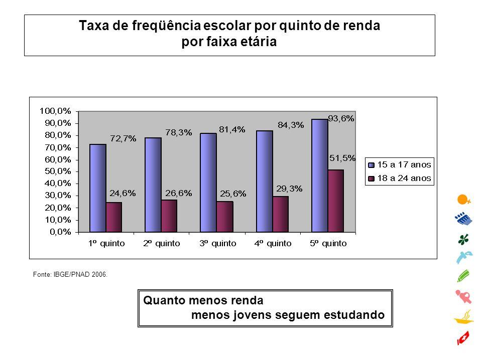 Fonte: IBGE/PNAD 2006. Taxa de freqüência escolar por quinto de renda por faixa etária Quanto menos renda menos jovens seguem estudando