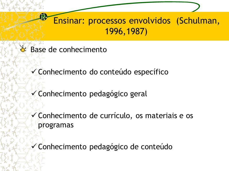 Ensinar: processos envolvidos (Schulman, 1996,1987) Base de conhecimento Conhecimento do conteúdo específico Conhecimento pedagógico geral Conheciment