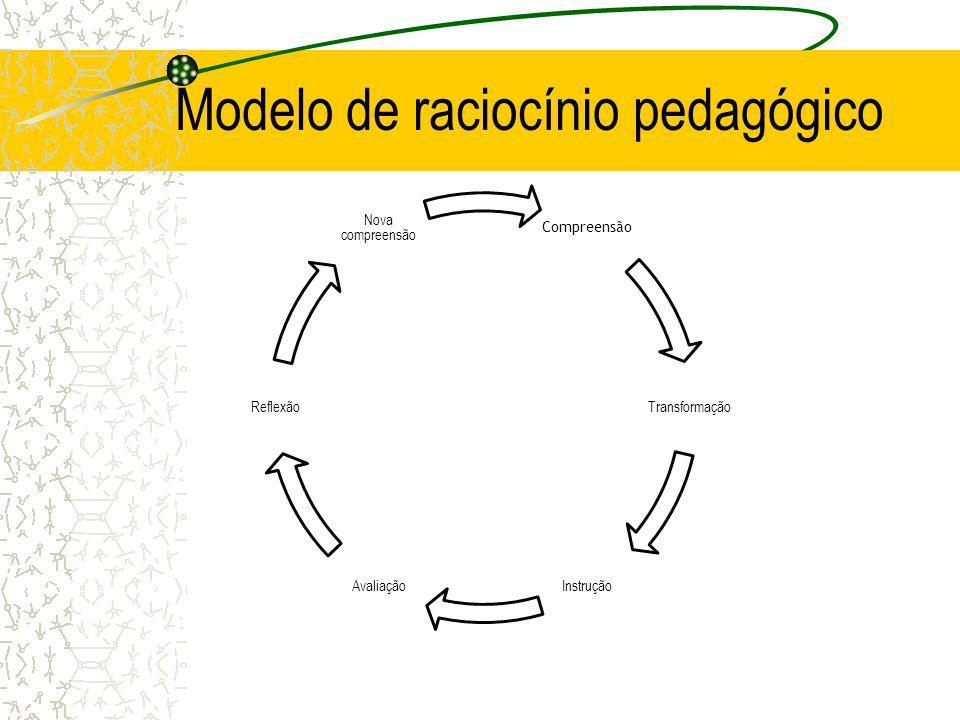 Modelo de raciocínio pedagógico Compreensão Transformação InstruçãoAvaliação Reflexão Nova compreensão