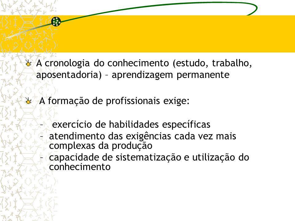 A cronologia do conhecimento (estudo, trabalho, aposentadoria) – aprendizagem permanente A formação de profissionais exige: – exercício de habilidades