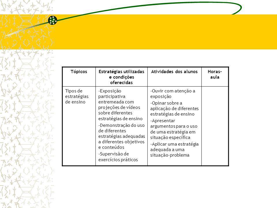 TópicosEstratégias utilizadas e condições oferecidas Atividades dos alunosHoras- aula Tipos de estratégias de ensino -Exposição participativa entremea