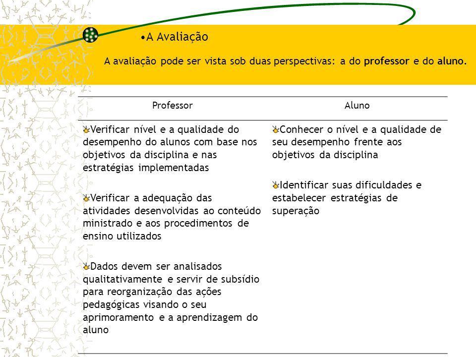 A Avaliação A avaliação pode ser vista sob duas perspectivas: a do professor e do aluno. ProfessorAluno Verificar nível e a qualidade do desempenho do