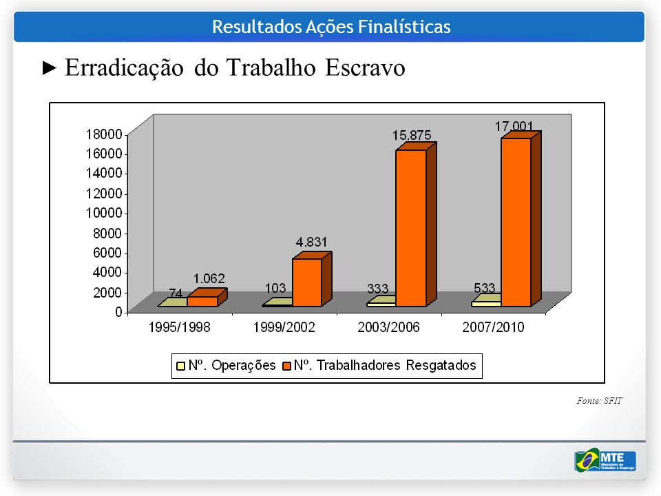 Resultados Ações Finalísticas Erradicação do Trabalho Escravo Fonte: SFIT
