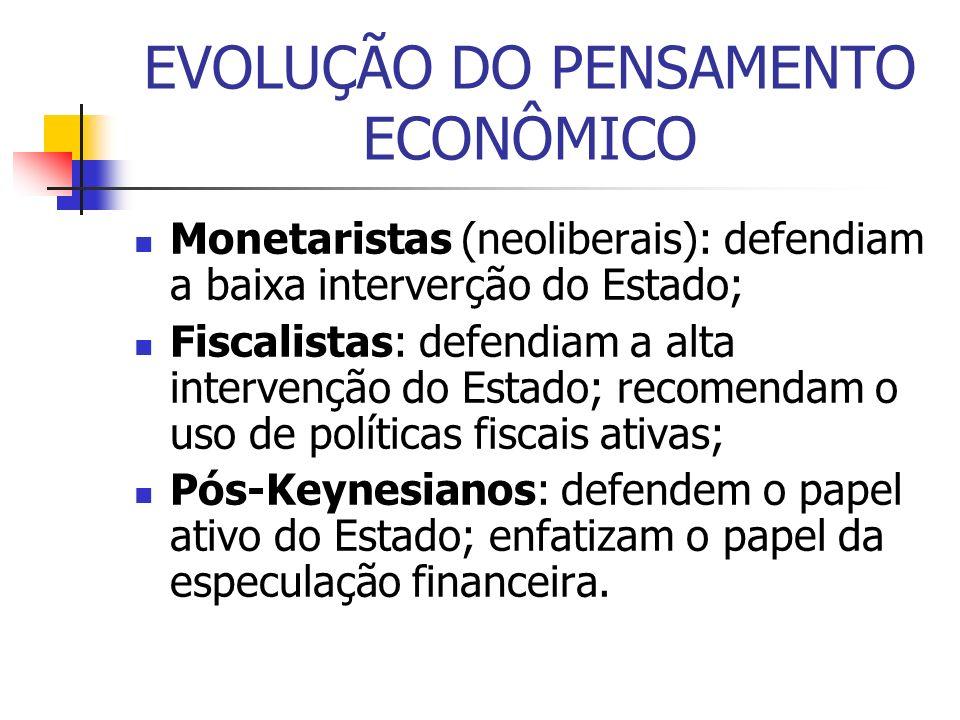EVOLUÇÃO DO PENSAMENTO ECONÔMICO Monetaristas (neoliberais): defendiam a baixa interverção do Estado; Fiscalistas: defendiam a alta intervenção do Est
