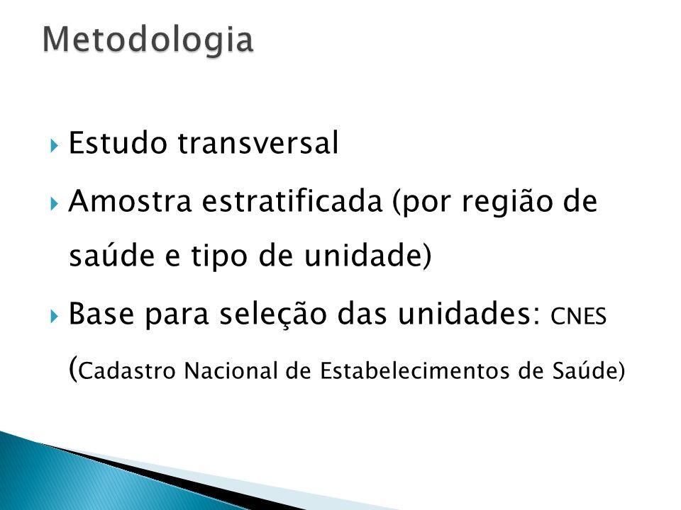 Estudo transversal Amostra estratificada (por região de saúde e tipo de unidade) Base para seleção das unidades: CNES ( Cadastro Nacional de Estabelec