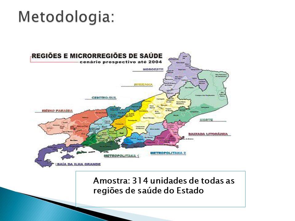 Amostra: 314 unidades de todas as regiões de saúde do Estado