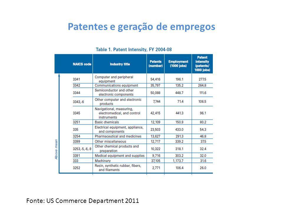 Patentes e geração de empregos Fonte: US Commerce Department 2011