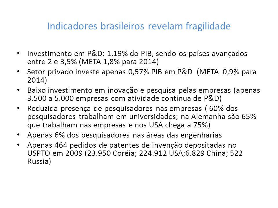 Indicadores brasileiros revelam fragilidade Investimento em P&D: 1,19% do PIB, sendo os países avançados entre 2 e 3,5% (META 1,8% para 2014) Setor pr