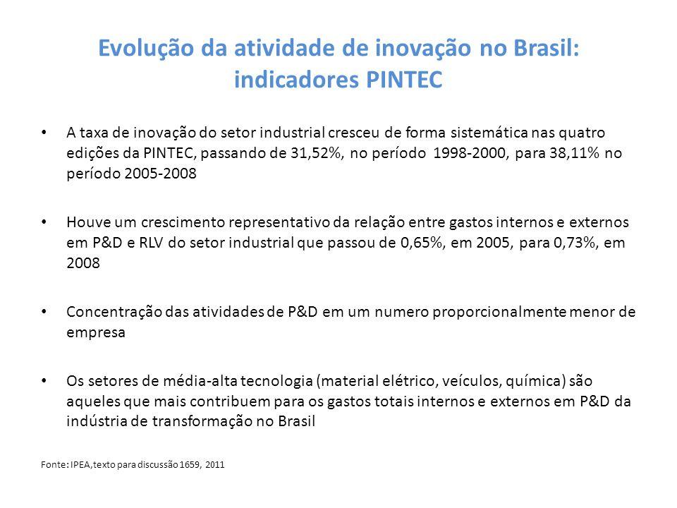 Evolução da atividade de inovação no Brasil: indicadores PINTEC A taxa de inovação do setor industrial cresceu de forma sistemática nas quatro edições