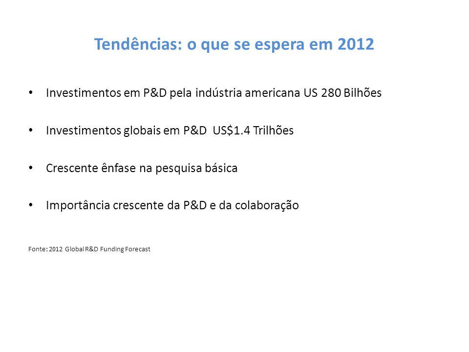 Tendências: o que se espera em 2012 Investimentos em P&D pela indústria americana US 280 Bilhões Investimentos globais em P&D US$1.4 Trilhões Crescent