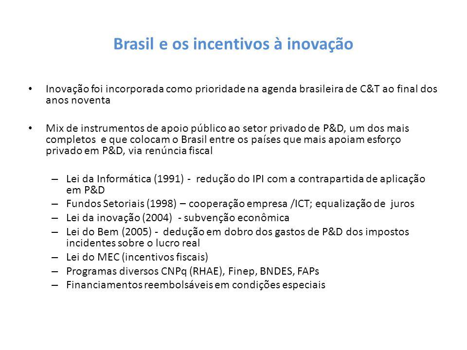 Brasil e os incentivos à inovação Inovação foi incorporada como prioridade na agenda brasileira de C&T ao final dos anos noventa Mix de instrumentos d