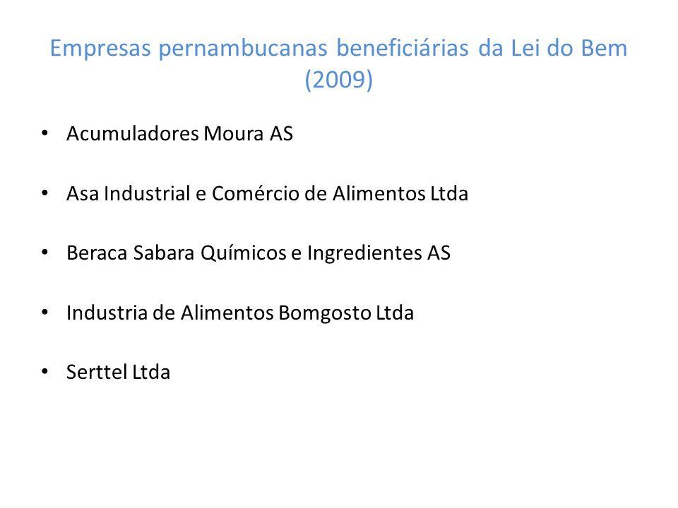 Empresas pernambucanas beneficiárias da Lei do Bem (2009) Acumuladores Moura AS Asa Industrial e Comércio de Alimentos Ltda Beraca Sabara Químicos e I