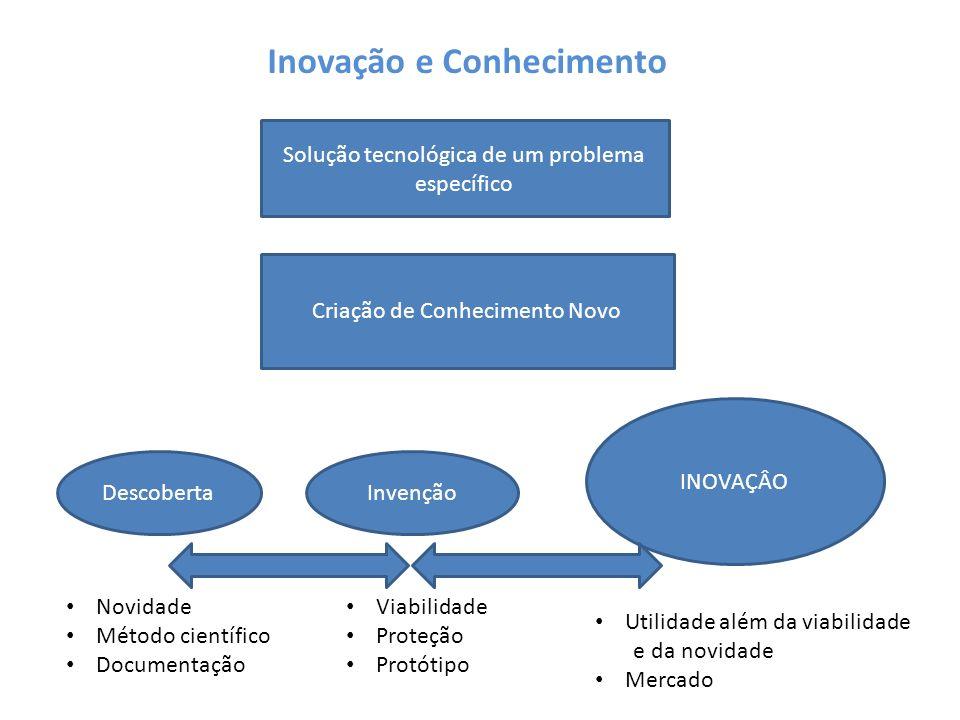 Inovação e Conhecimento Criação de Conhecimento Novo Solução tecnológica de um problema específico DescobertaInvenção INOVAÇÂO Novidade Método científ