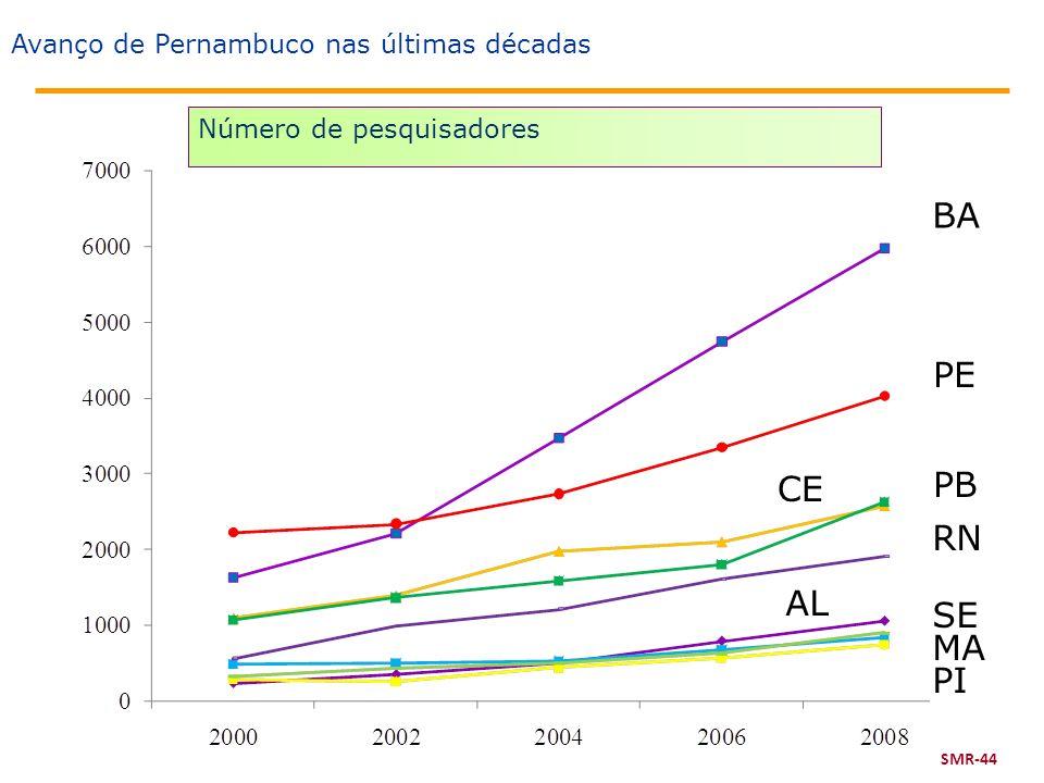 Número de pesquisadores Avanço de Pernambuco nas últimas décadas SMR-44 BA PE CE PB RN AL SE MA PI
