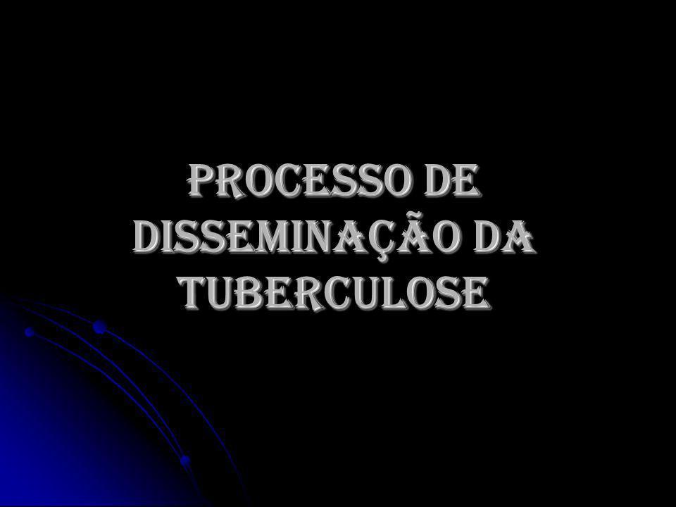 PROCESSO DE DISSEMINAÇÃO DA TUBERCULOSE