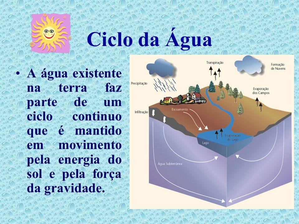 Ciclo da Água Na atmosfera existe água no estado gasoso que se domina por húmidade atmosférica; No subsolo existe água em lençóis e rios subterrâneos;