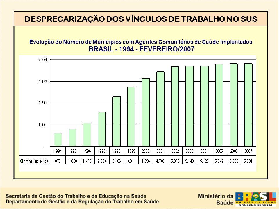 DESPRECARIZAÇÃO DOS VÍNCULOS DE TRABALHO NO SUS Meta e Evolução do Número de Agentes Comunitários de Saúde Implantados BRASIL - 1994 - FEVEREIRO/2007