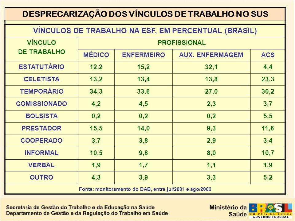 DESPRECARIZAÇÃO DOS VÍNCULOS DE TRABALHO NO SUS Evolução do Número de Municípios com Agentes Comunitários de Saúde Implantados BRASIL - 1994 - FEVEREI