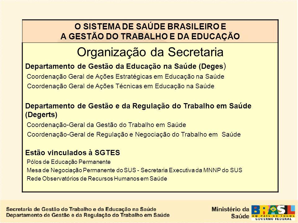O SISTEMA DE SAÚDE BRASILEIRO E A GESTÃO DO TRABALHO E DA EDUCAÇÃO SECRETARIA DE GESTÃO DO TRABALHO E DA EDUCAÇÃO NA SAÚDE - SGTES Na estrutura minist