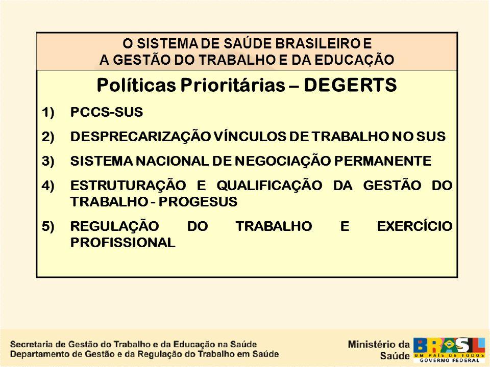 O SISTEMA DE SAÚDE BRASILEIRO E A GESTÃO DO TRABALHO E DA EDUCAÇÃO Políticas Prioritárias – DEGERTS 1)PCCS-SUS 2)DESPRECARIZAÇÃO VÍNCULOS DE TRABALHO NO SUS 3)SISTEMA NACIONAL DE NEGOCIAÇÃO PERMANENTE 4)ESTRUTURAÇÃO E QUALIFICAÇÃO DA GESTÃO DO TRABALHO - PROGESUS 5)REGULAÇÃO DO TRABALHO E EXERCÍCIO PROFISSIONAL