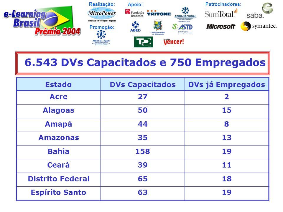 Realização: Patrocinadores: Promoção: Apoio: EstadoDVs CapacitadosDVs já Empregados Acre272 Alagoas5015 Amapá448 Amazonas3513 Bahia15819 Ceará3911 Dis
