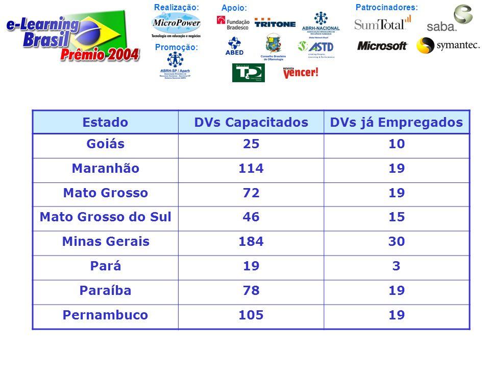 Realização: Patrocinadores: Promoção: Apoio: EstadoDVs CapacitadosDVs já Empregados Goiás2510 Maranhão11419 Mato Grosso7219 Mato Grosso do Sul4615 Min