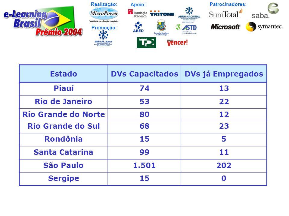 Realização: Patrocinadores: Promoção: Apoio: EstadoDVs CapacitadosDVs já Empregados Piauí7413 Rio de Janeiro5322 Rio Grande do Norte8012 Rio Grande do