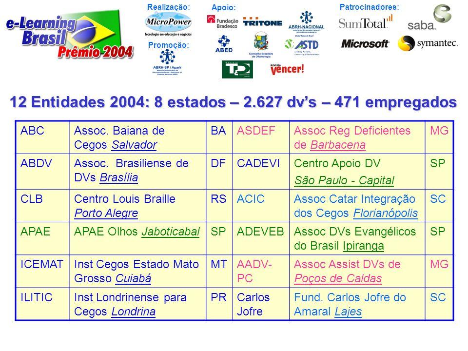 Realização: Patrocinadores: Promoção: Apoio: 12 Entidades 2004: 8 estados – 2.627 dvs – 471 empregados ABCAssoc. Baiana de Cegos Salvador BAASDEFAssoc