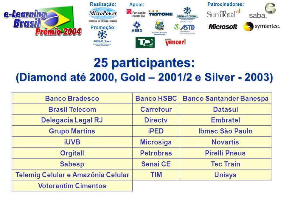 Realização: Patrocinadores: Promoção: Apoio: 25 participantes: (Diamond até 2000, Gold – 2001/2 e Silver - 2003) Banco BradescoBanco HSBCBanco Santand