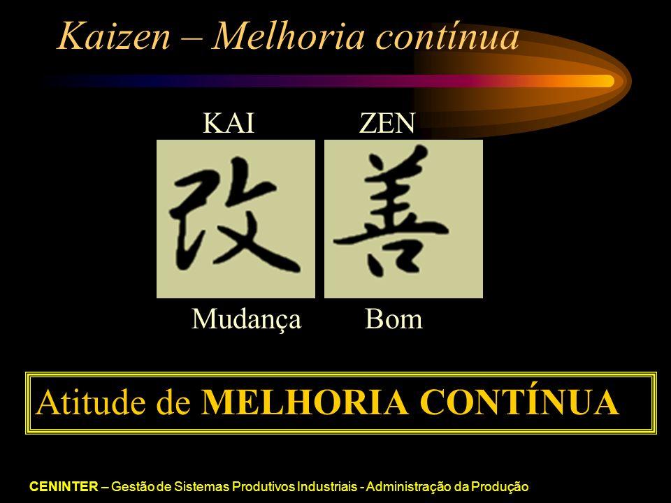 CENINTER – Gestão de Sistemas Produtivos Industriais - Administração da Produção Kaizen – Melhoria contínua KAIZEN MudançaBom Atitude de MELHORIA CONTÍNUA