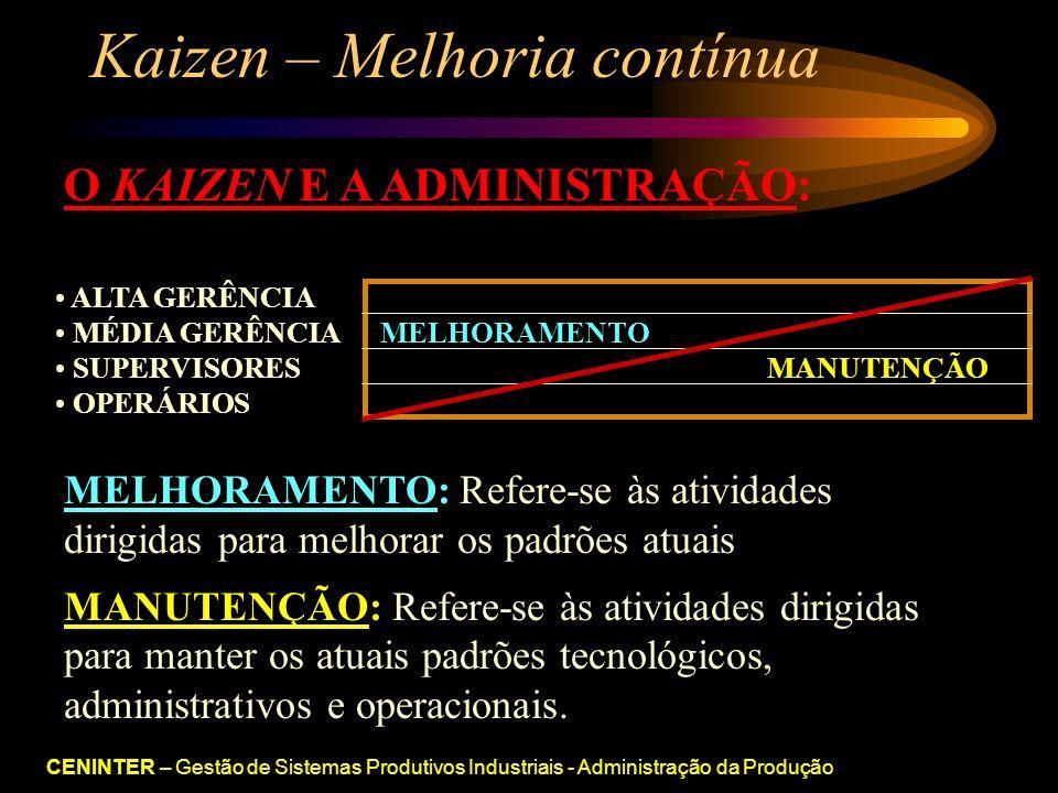 CENINTER – Gestão de Sistemas Produtivos Industriais - Administração da Produção Kaizen – Melhoria contínua O KAIZEN E A ADMINISTRAÇÃO: ALTA GERÊNCIA MÉDIA GERÊNCIA MELHORAMENTO SUPERVISORES MANUTENÇÃO OPERÁRIOS MELHORAMENTO: Refere-se às atividades dirigidas para melhorar os padrões atuais MANUTENÇÃO: Refere-se às atividades dirigidas para manter os atuais padrões tecnológicos, administrativos e operacionais.