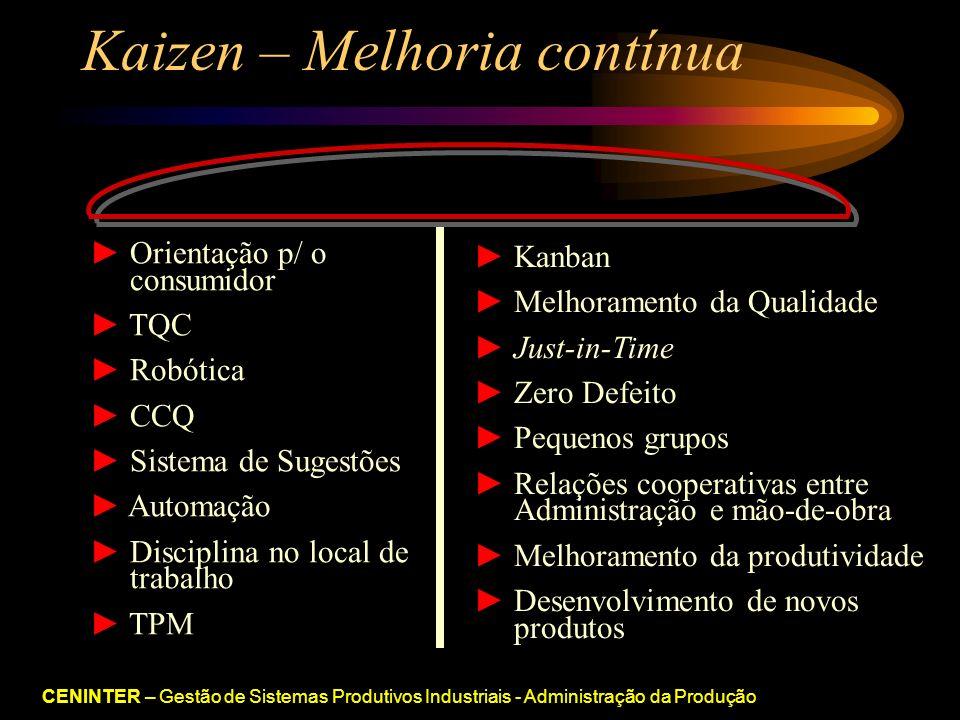 CENINTER – Gestão de Sistemas Produtivos Industriais - Administração da Produção Kaizen – Melhoria contínua Orientação p/ o.....consumidor TQC Robótica CCQ Sistema de Sugestões Automação Disciplina no local de.....trabalho TPM Kanban Melhoramento da Qualidade Just-in-Time Zero Defeito Pequenos grupos Relações cooperativas entre.....Administração e mão-de-obra Melhoramento da produtividade Desenvolvimento de novos.....produtos